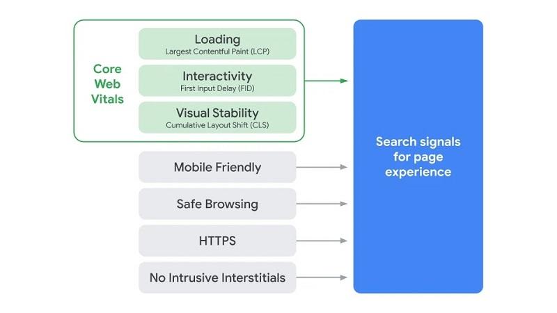 google-core-web-vitals-6