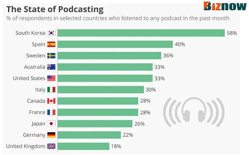 podcast-xu-huong-cong-nghe-noi-dung-cua-tuong-lai