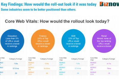 Nghiên cứu mới từ BrightEdge: Tăng thứ hạng Core Web Vitals theo ngành.