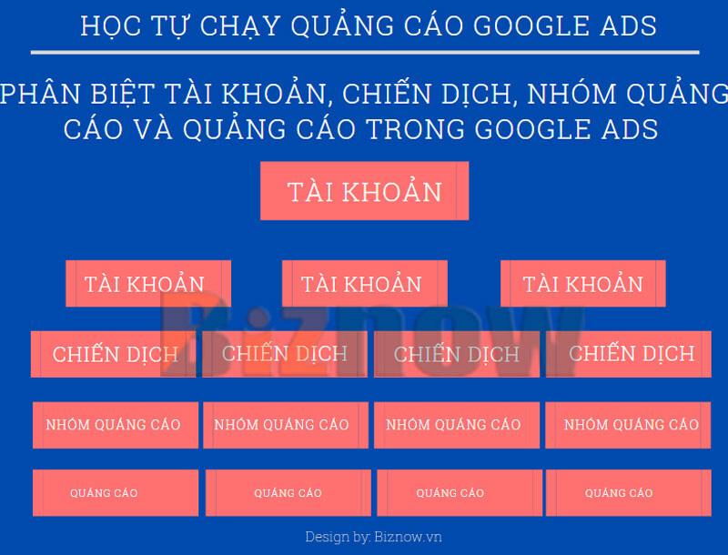 Hoc Chay Quang Cao Google Ads Phan Biet Tai Khoan Chien Dich Nhom Quang Cao Va Quang Cao 1
