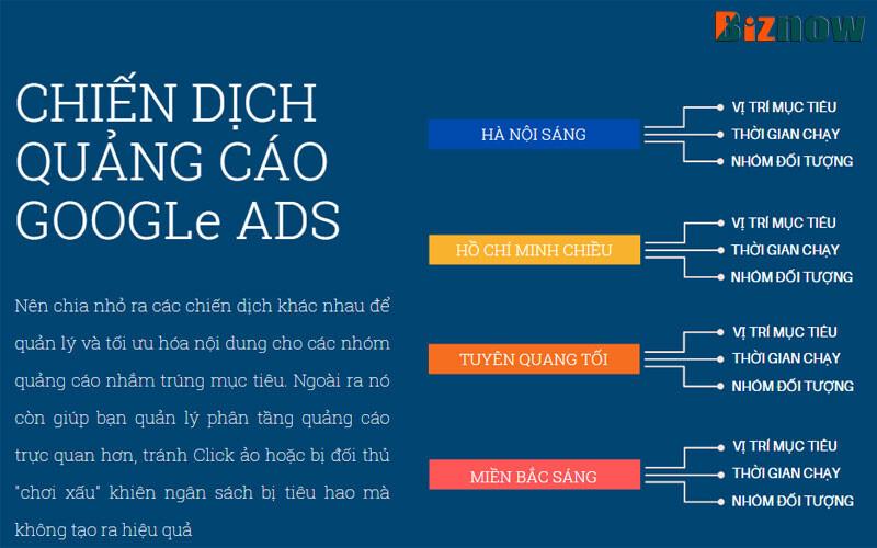 Hoc Chay Quang Cao Google Ads Phan Biet Tai Khoan Chien Dich Nhom Quang Cao Va Quang Cao 3