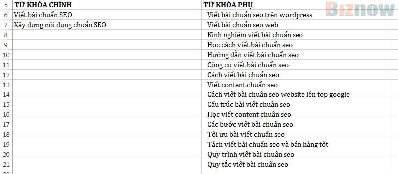 Cach Xay Dung Noi Dung Chuan Seo 3